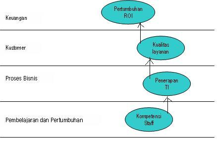 Balanced scorecard coherryids blog ilustrasi mengenai komprehensif dan koheren dapat dilihat melalui diagram dibawah ini ccuart Choice Image